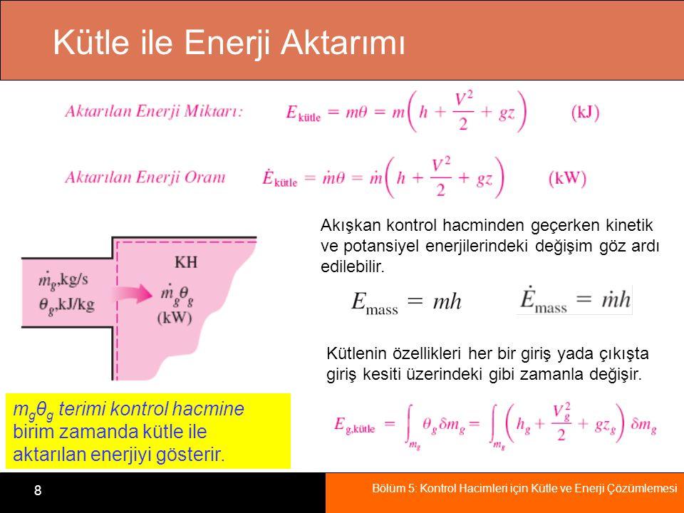 Kütle ile Enerji Aktarımı
