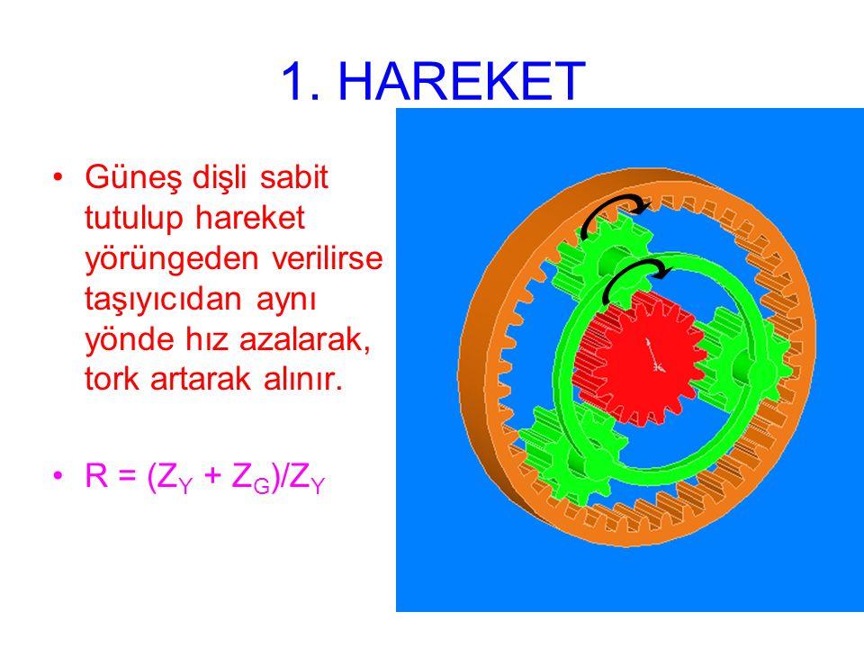 1. HAREKET Güneş dişli sabit tutulup hareket yörüngeden verilirse taşıyıcıdan aynı yönde hız azalarak, tork artarak alınır.