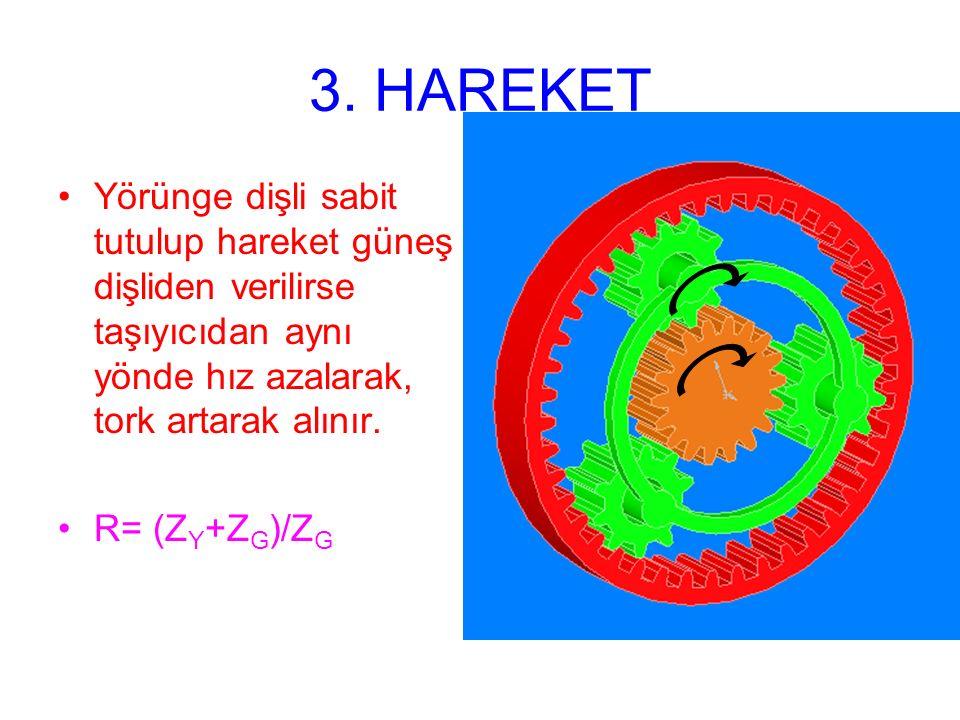 3. HAREKET Yörünge dişli sabit tutulup hareket güneş dişliden verilirse taşıyıcıdan aynı yönde hız azalarak, tork artarak alınır.