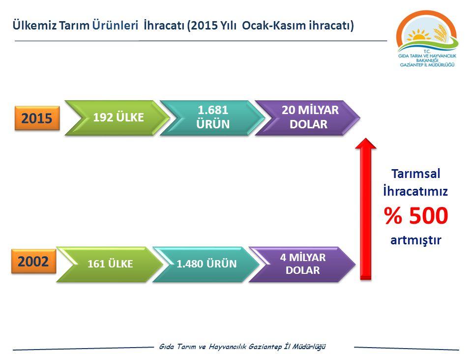 % 500 2015 2002 Tarımsal İhracatımız artmıştır