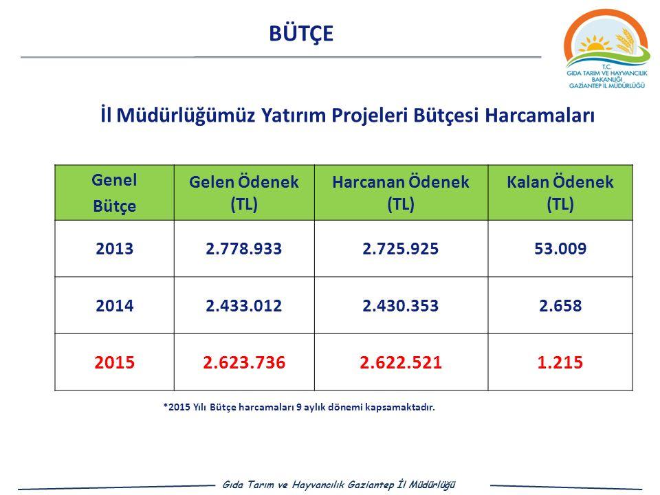 BÜTÇE İl Müdürlüğümüz Yatırım Projeleri Bütçesi Harcamaları 2015