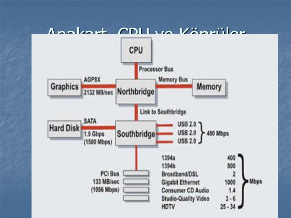Anakart, CPU ve Köprüler