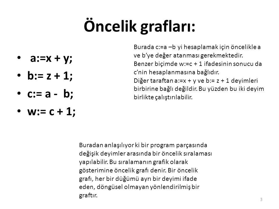 Öncelik grafları: a:=x + y; b:= z + 1; c:= a - b; w:= c + 1;