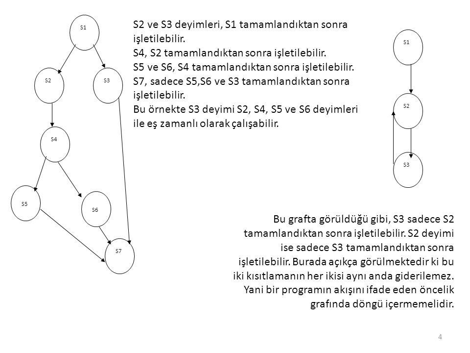 S2 ve S3 deyimleri, S1 tamamlandıktan sonra işletilebilir.