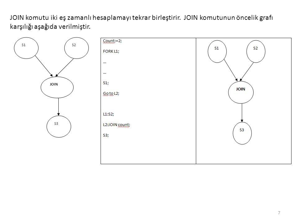 JOIN komutu iki eş zamanlı hesaplamayı tekrar birleştirir