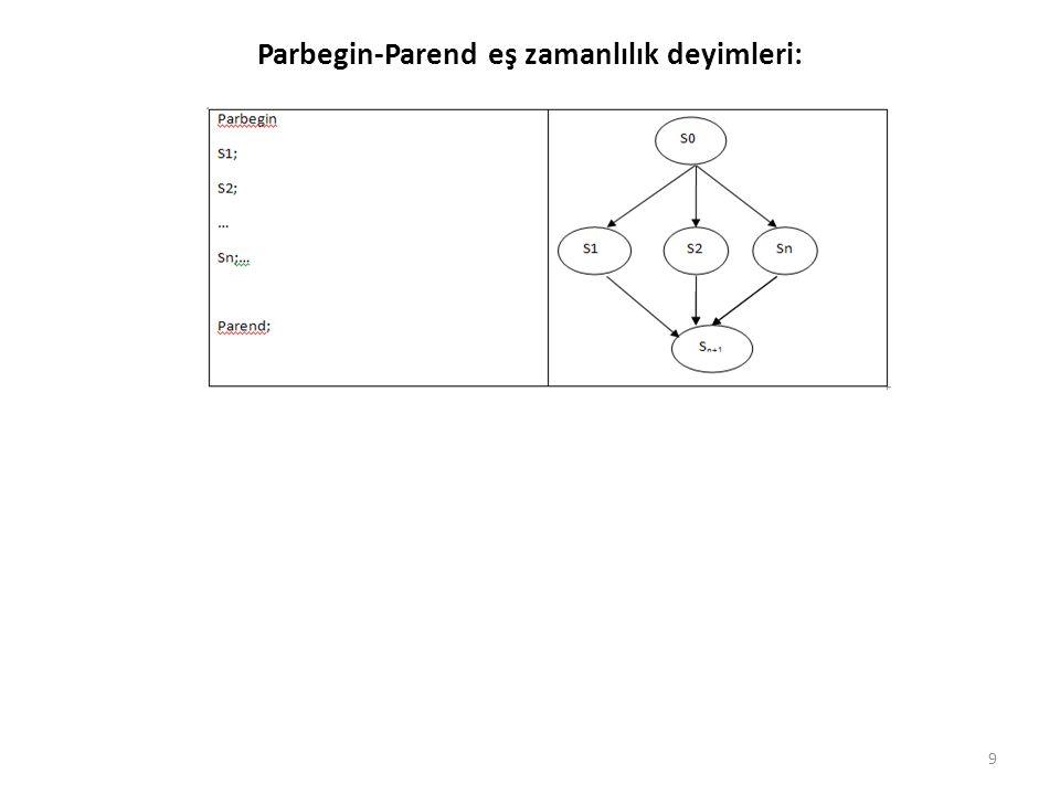 Parbegin-Parend eş zamanlılık deyimleri:
