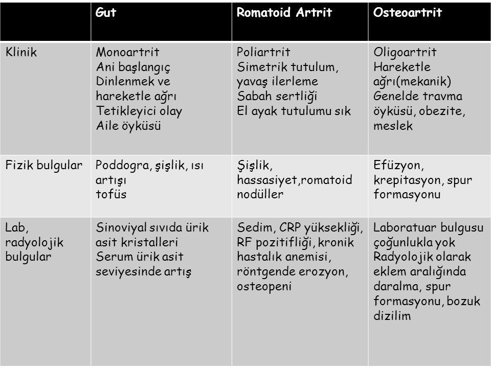 Gut Romatoid Artrit. Osteoartrit. Klinik. Monoartrit. Ani başlangıç. Dinlenmek ve hareketle ağrı.