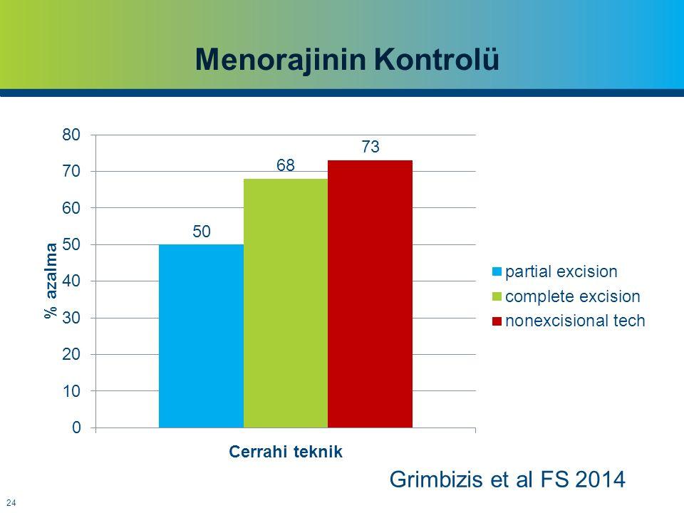 Menorajinin Kontrolü Grimbizis et al FS 2014
