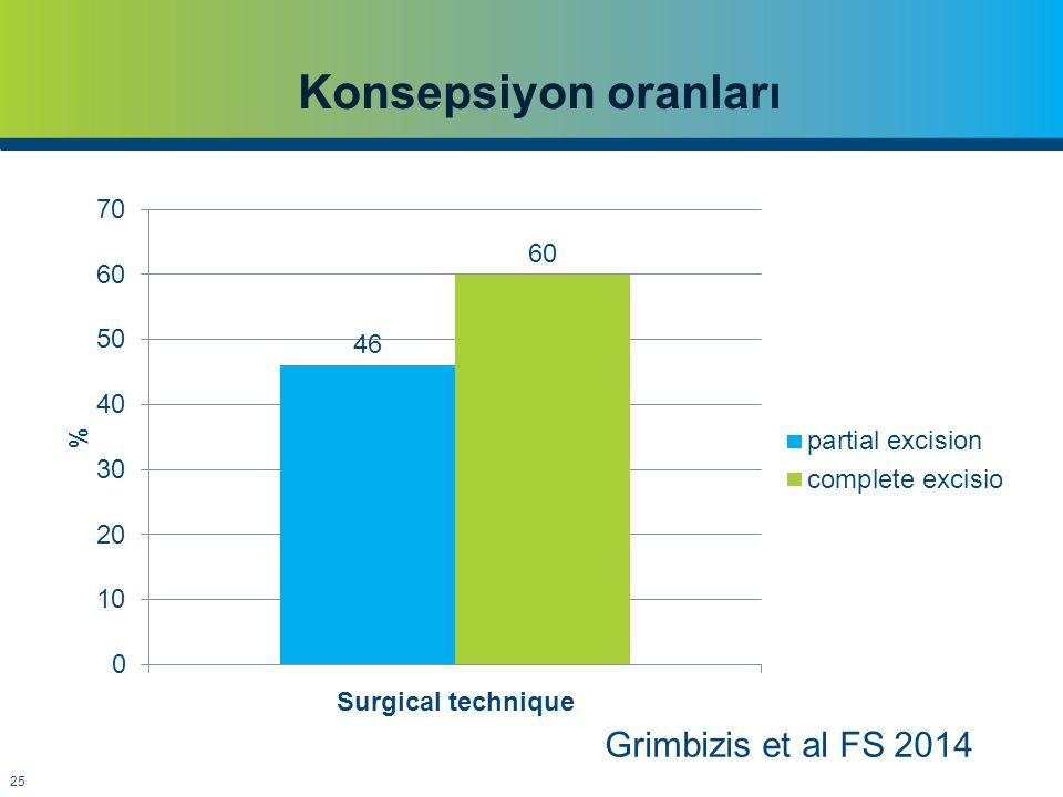 Konsepsiyon oranları Grimbizis et al FS 2014