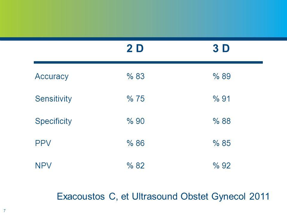 Exacoustos C, et Ultrasound Obstet Gynecol 2011