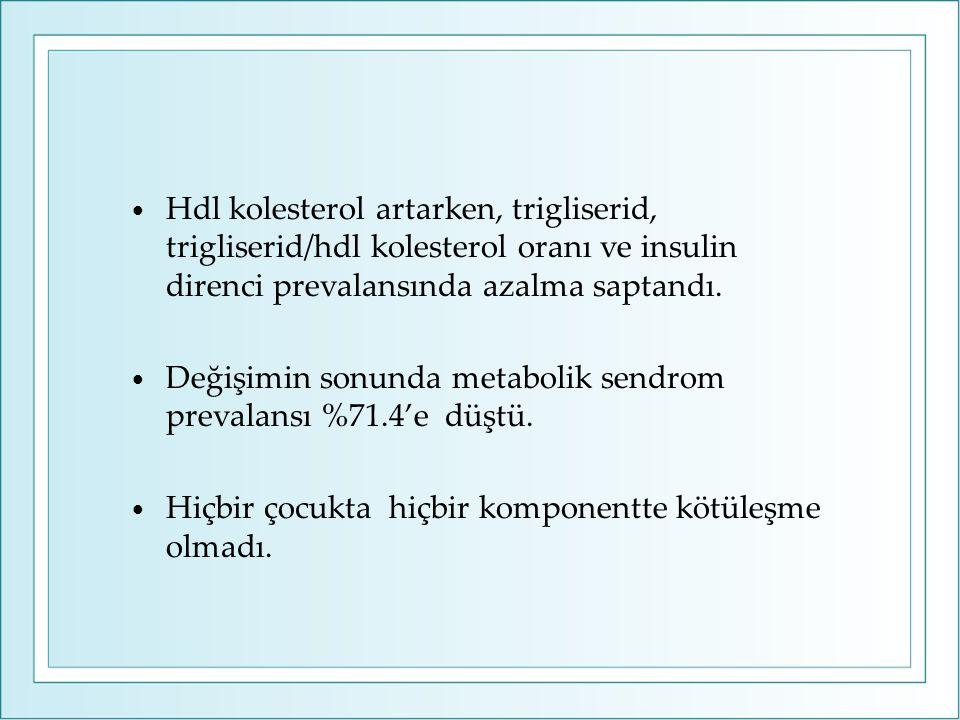 Hdl kolesterol artarken, trigliserid, trigliserid/hdl kolesterol oranı ve insulin direnci prevalansında azalma saptandı.