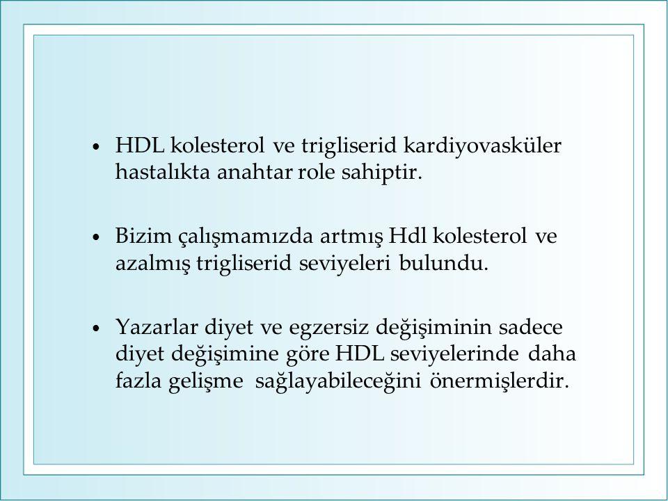 HDL kolesterol ve trigliserid kardiyovasküler hastalıkta anahtar role sahiptir.