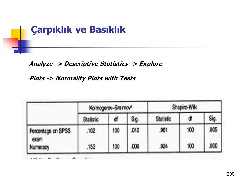 Çarpıklık ve Basıklık Analyze -> Descriptive Statistics -> Explore.