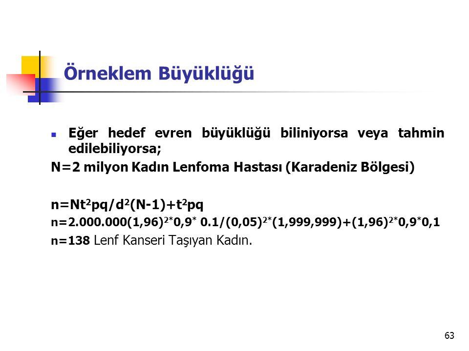 Örneklem Büyüklüğü Eğer hedef evren büyüklüğü biliniyorsa veya tahmin edilebiliyorsa; N=2 milyon Kadın Lenfoma Hastası (Karadeniz Bölgesi)