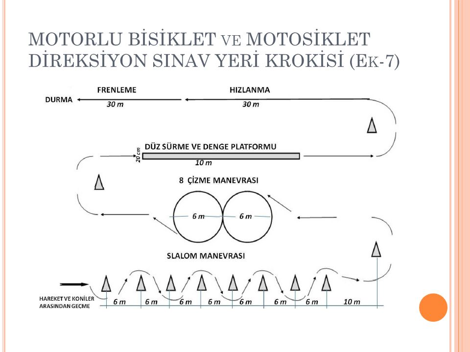 MOTORLU BİSİKLET ve MOTOSİKLET DİREKSİYON SINAV YERİ KROKİSİ (Ek-7)