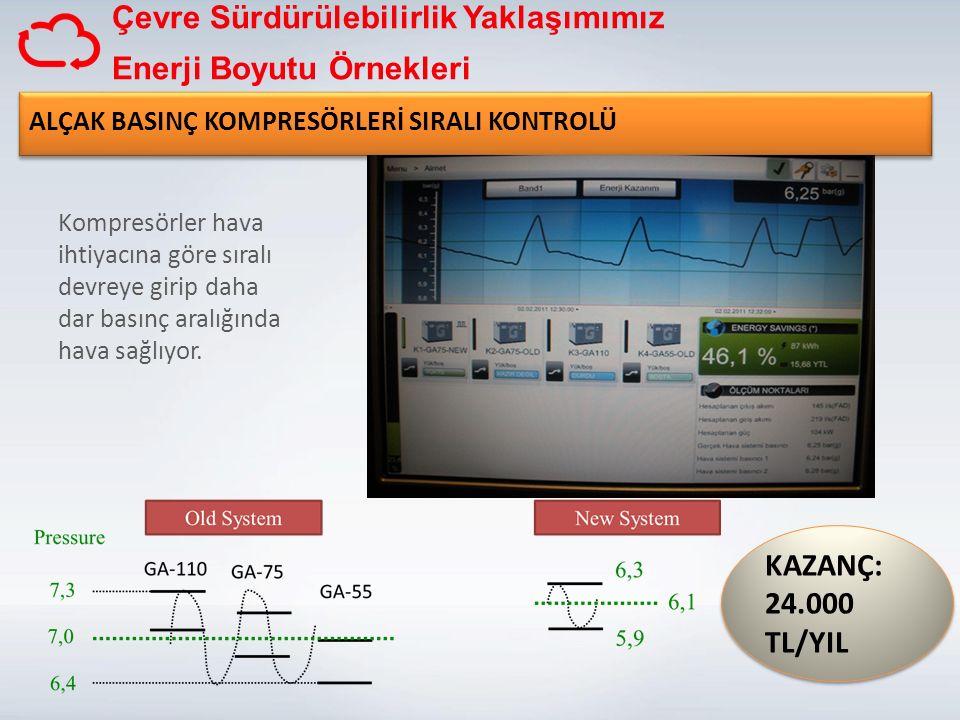 Çevre Sürdürülebilirlik Yaklaşımımız Enerji Boyutu Örnekleri
