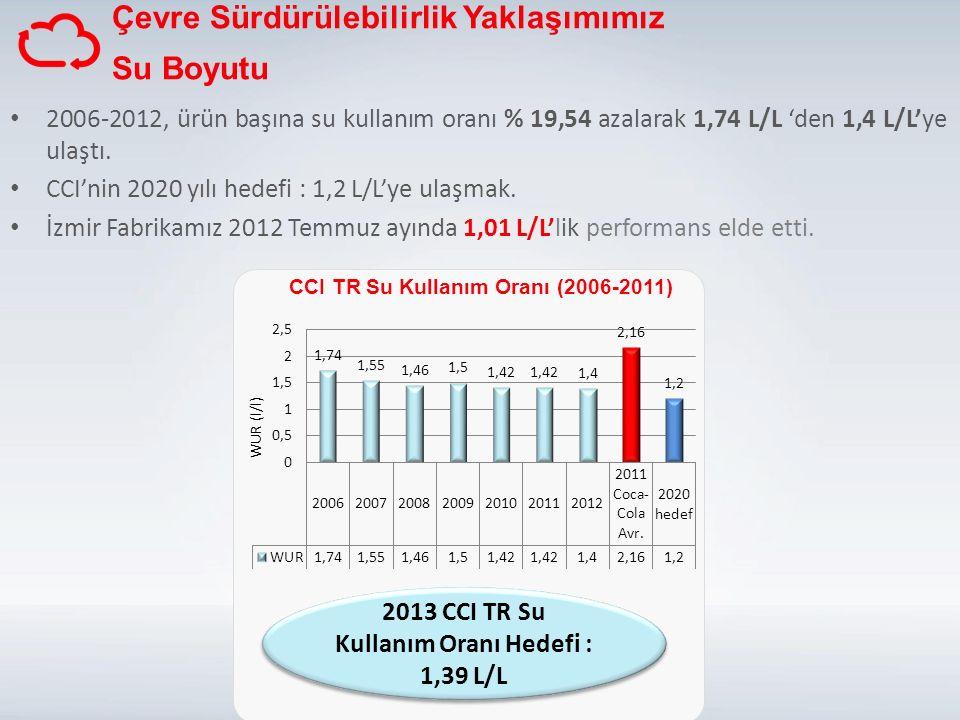 2013 CCI TR Su Kullanım Oranı Hedefi : 1,39 L/L