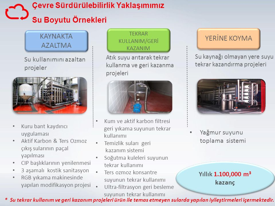 TEKRAR KULLANIM/GERİ KAZANIM