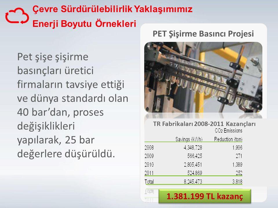 TR Fabrikaları 2008-2011 Kazançları PET Şişirme Basıncı Projesi