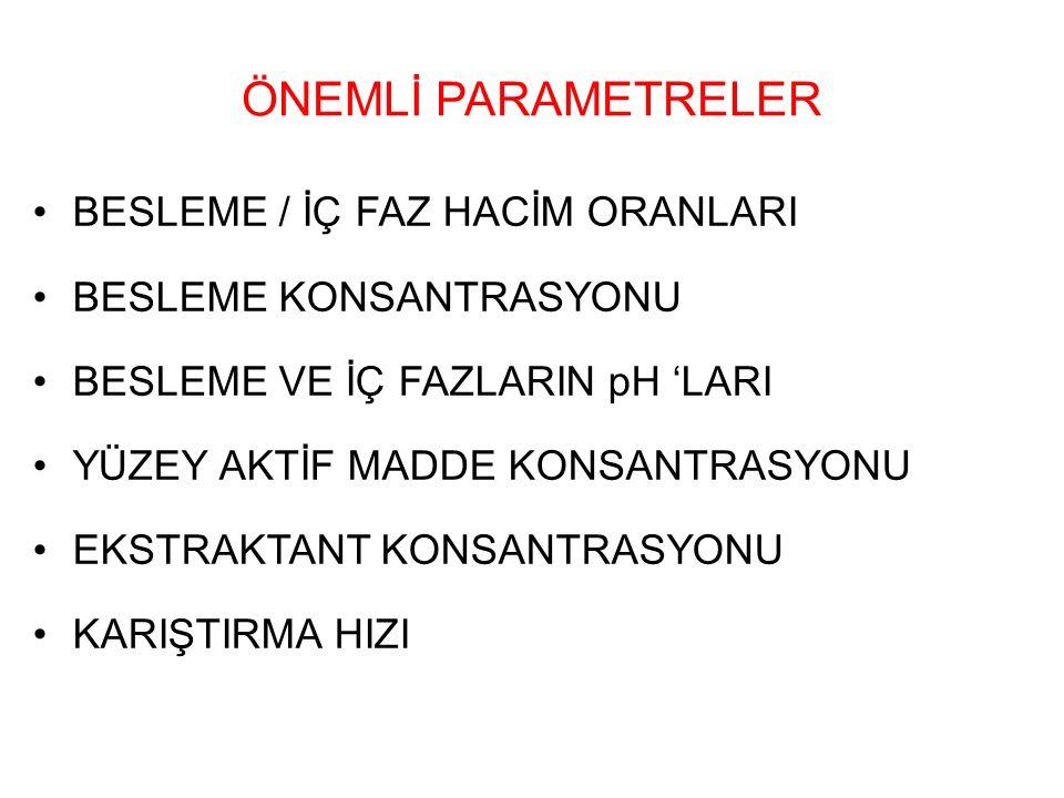 ÖNEMLİ PARAMETRELER BESLEME / İÇ FAZ HACİM ORANLARI