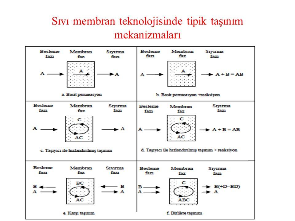 Sıvı membran teknolojisinde tipik taşınım mekanizmaları