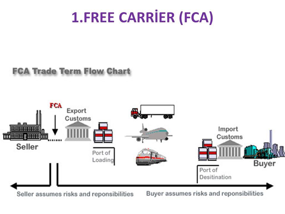 1.FREE CARRİER (FCA)