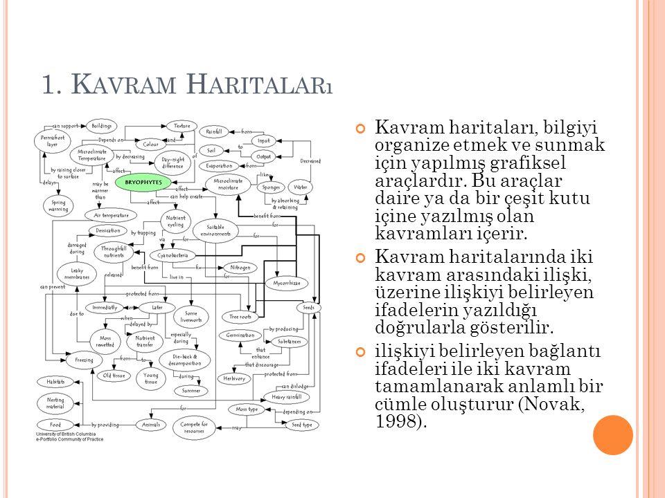 1. Kavram Haritaları