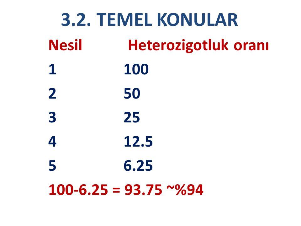 3.2. TEMEL KONULAR Nesil Heterozigotluk oranı 1 100 2 50 3 25 4 12.5