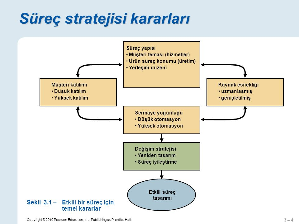 Süreç stratejisi kararları