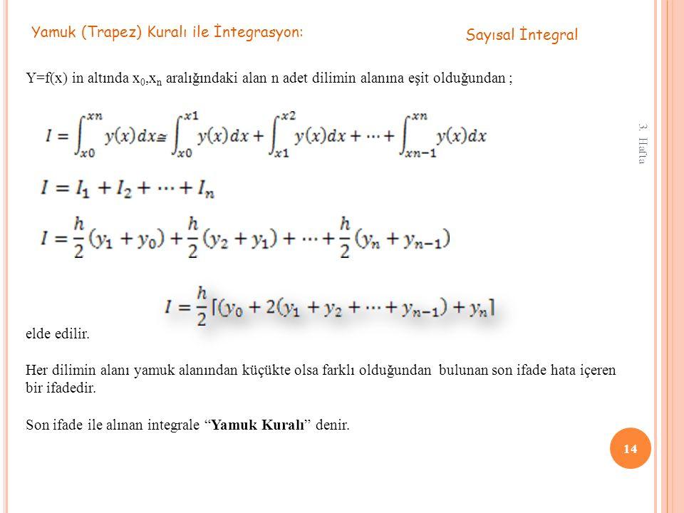 Yamuk (Trapez) Kuralı ile İntegrasyon: Sayısal İntegral