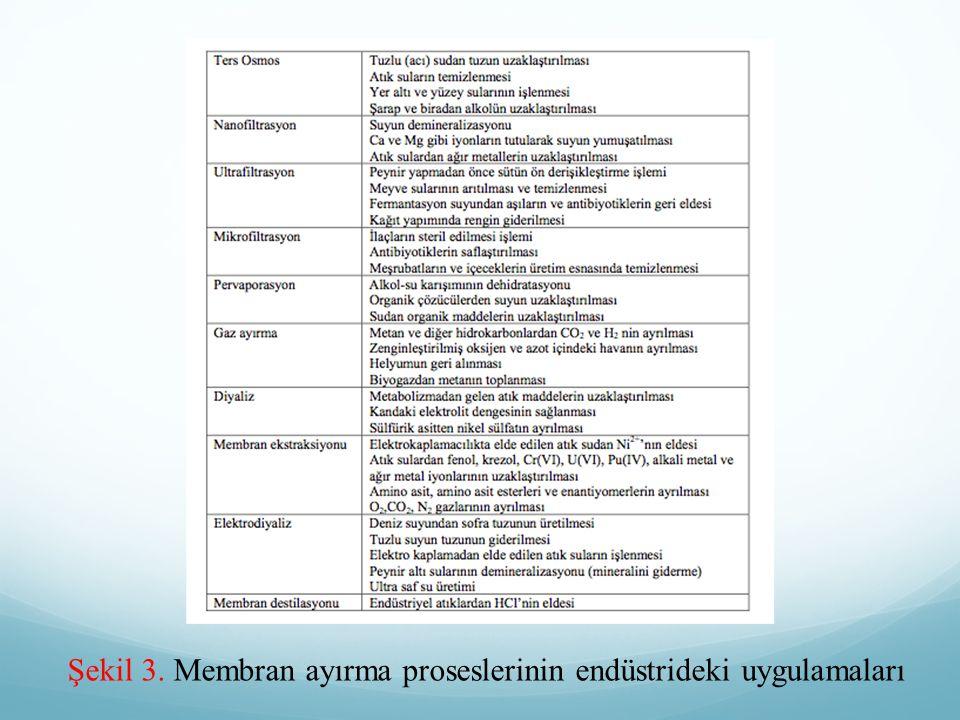 Şekil 3. Membran ayırma proseslerinin endüstrideki uygulamaları