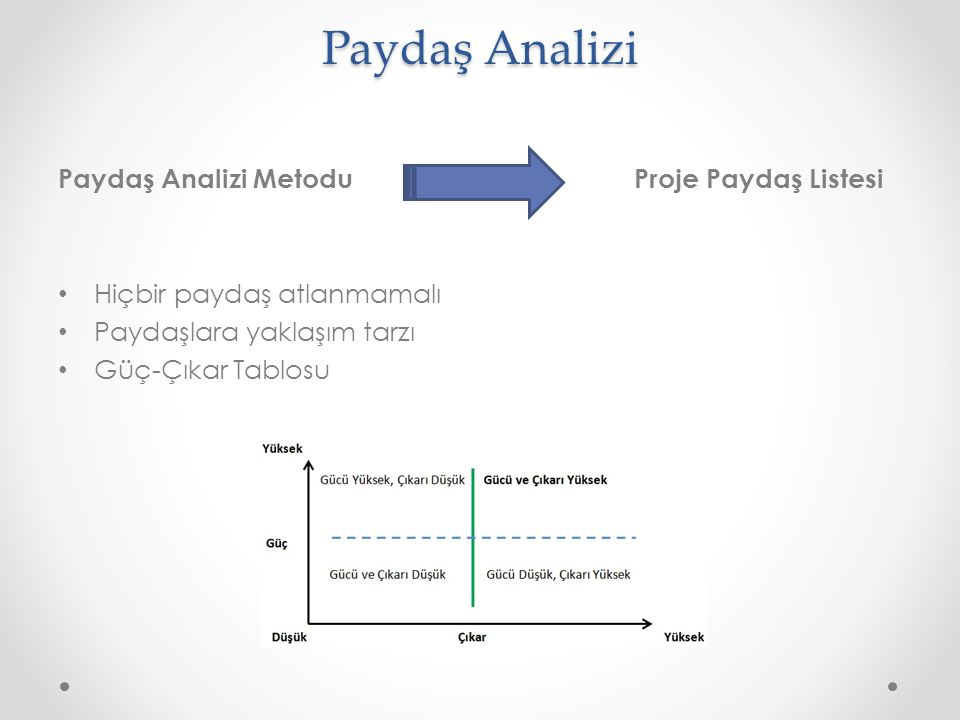 Paydaş Analizi Paydaş Analizi Metodu Proje Paydaş Listesi