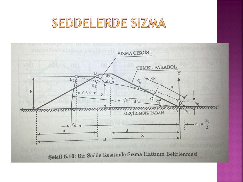 SEDDELERDE SIZMA