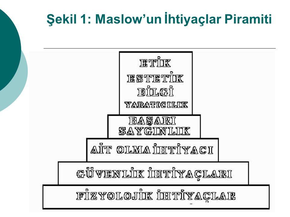 Şekil 1: Maslow'un İhtiyaçlar Piramiti