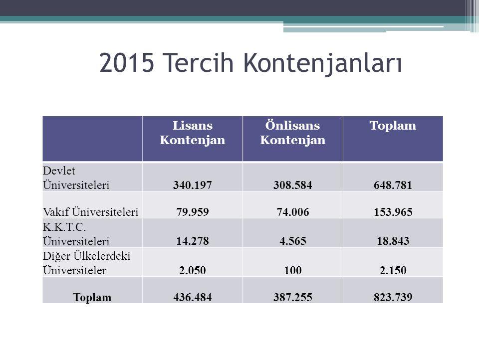 2015 Tercih Kontenjanları Lisans Kontenjan Önlisans Kontenjan Toplam