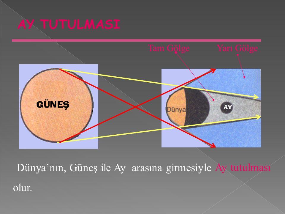 AY TUTULMASI Dünya'nın, Güneş ile Ay arasına girmesiyle Ay tutulması