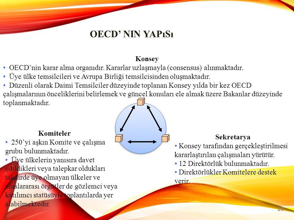 OECD' nin Bütçesi Zorunlu Bütçe (Part I)
