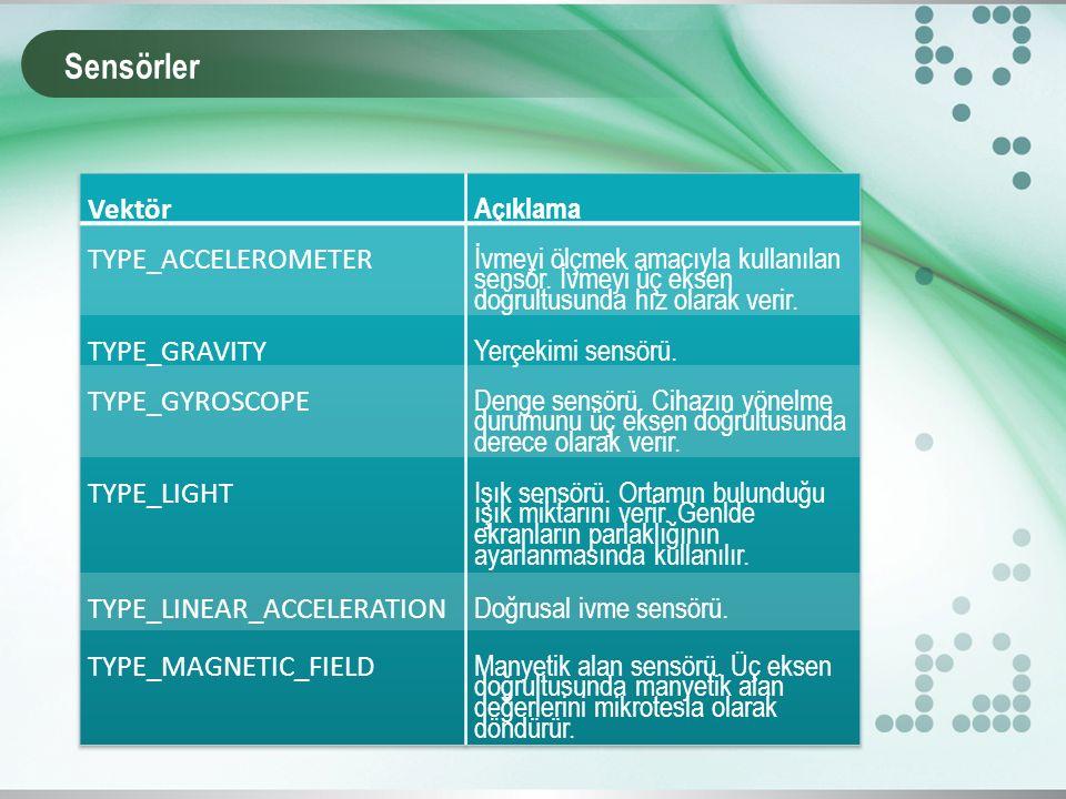 Sensörler Vektör Açıklama TYPE_ACCELEROMETER