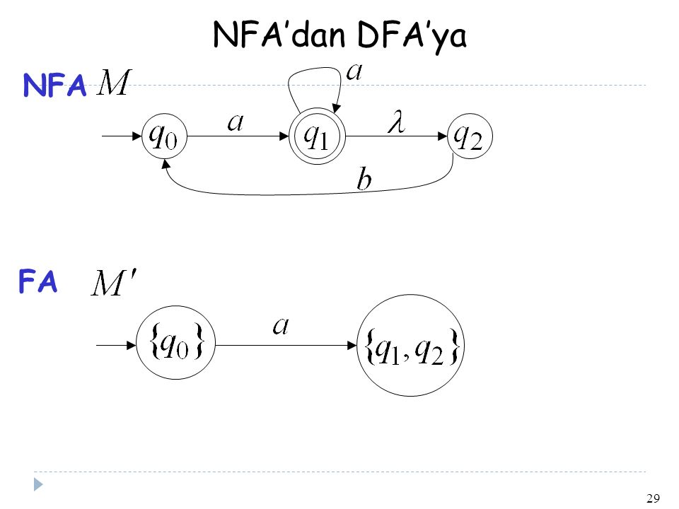NFA'dan DFA'ya NFA FA 29