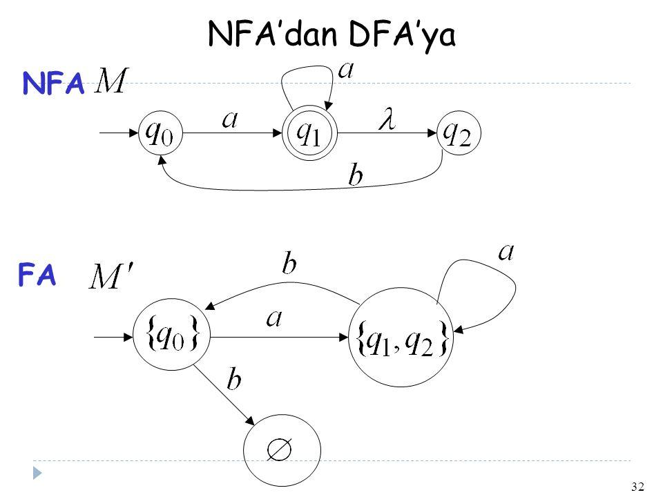 NFA'dan DFA'ya NFA FA 32