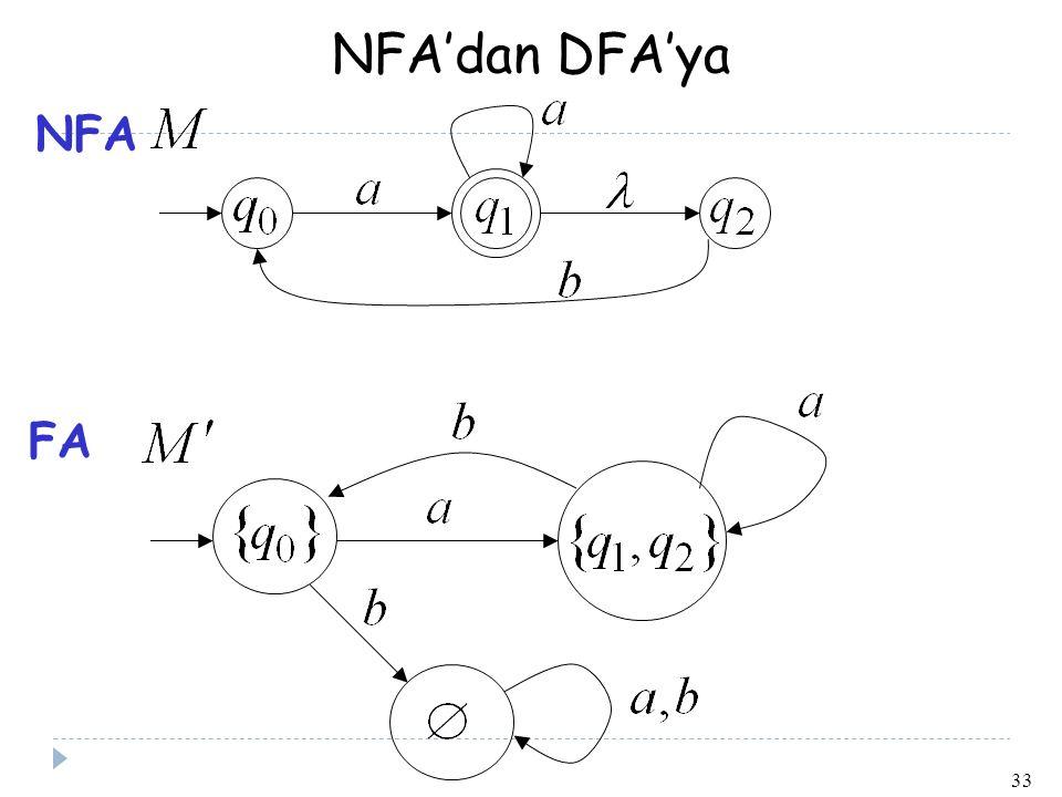 NFA'dan DFA'ya NFA FA 33