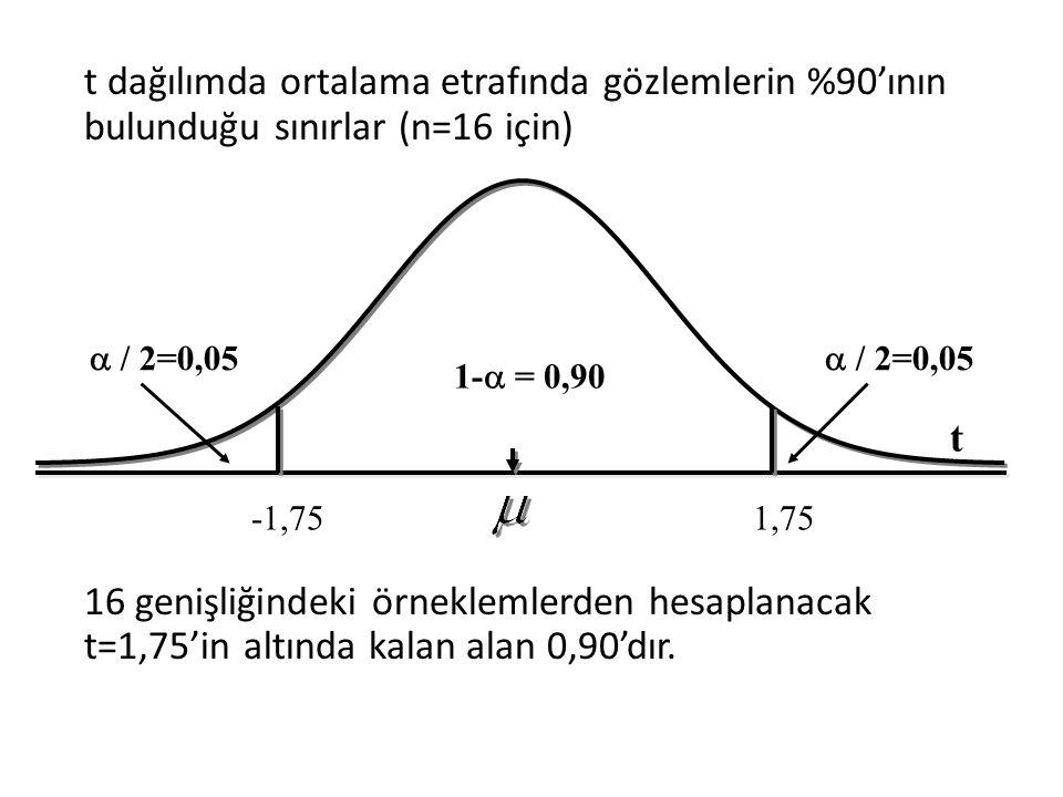 t dağılımda ortalama etrafında gözlemlerin %90'ının bulunduğu sınırlar (n=16 için) 16 genişliğindeki örneklemlerden hesaplanacak t=1,75'in altında kalan alan 0,90'dır.