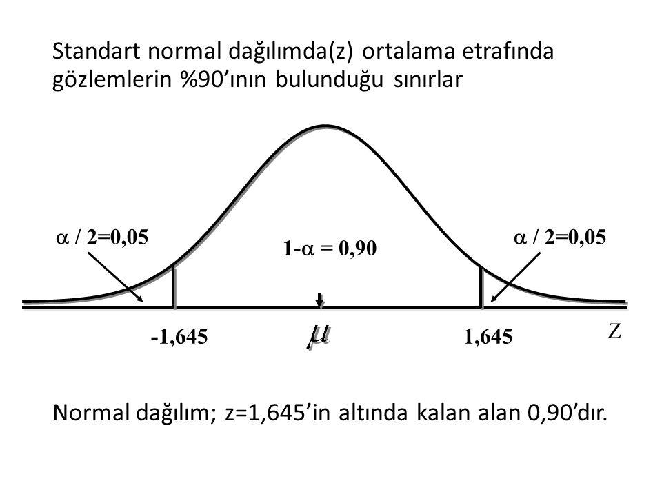 Standart normal dağılımda(z) ortalama etrafında gözlemlerin %90'ının bulunduğu sınırlar Normal dağılım; z=1,645'in altında kalan alan 0,90'dır.
