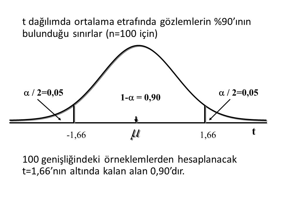 t dağılımda ortalama etrafında gözlemlerin %90'ının bulunduğu sınırlar (n=100 için) 100 genişliğindeki örneklemlerden hesaplanacak t=1,66'nın altında kalan alan 0,90'dır.