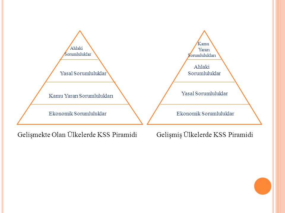 Gelişmekte Olan Ülkelerde KSS Piramidi Gelişmiş Ülkelerde KSS Piramidi