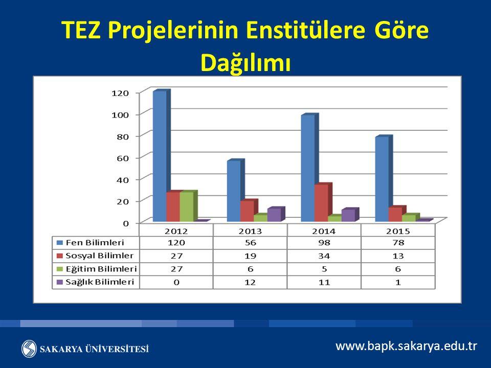 TEZ Projelerinin Enstitülere Göre Dağılımı