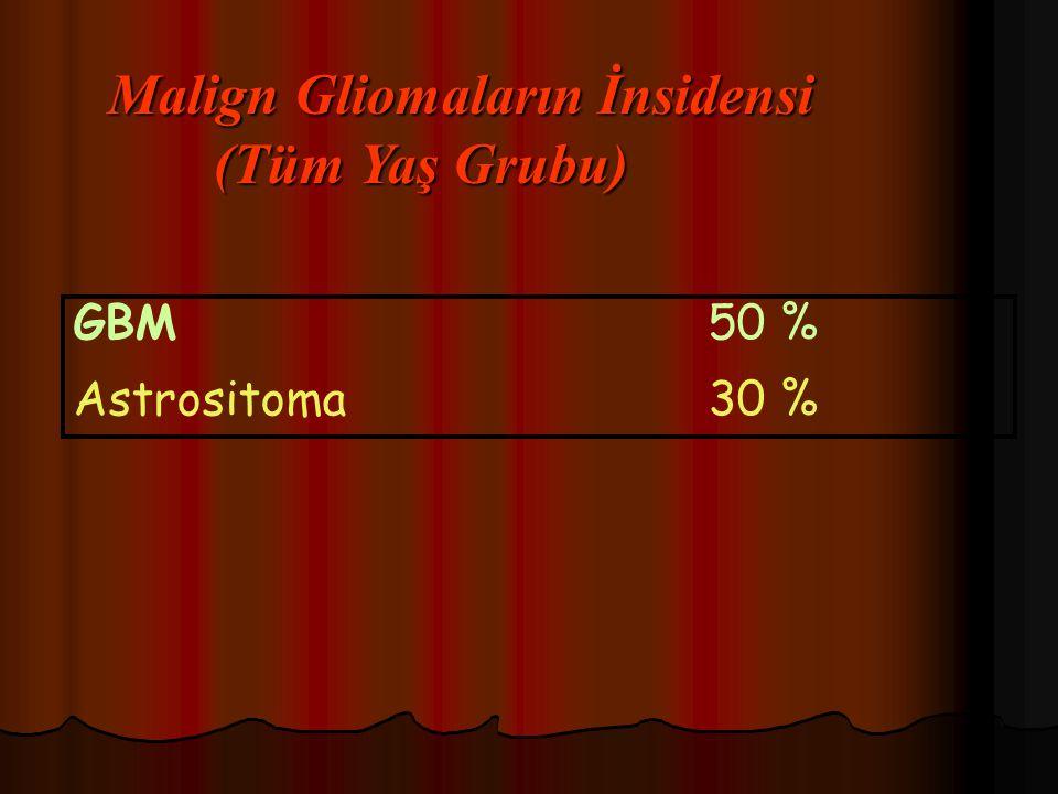 Malign Gliomaların İnsidensi (Tüm Yaş Grubu)