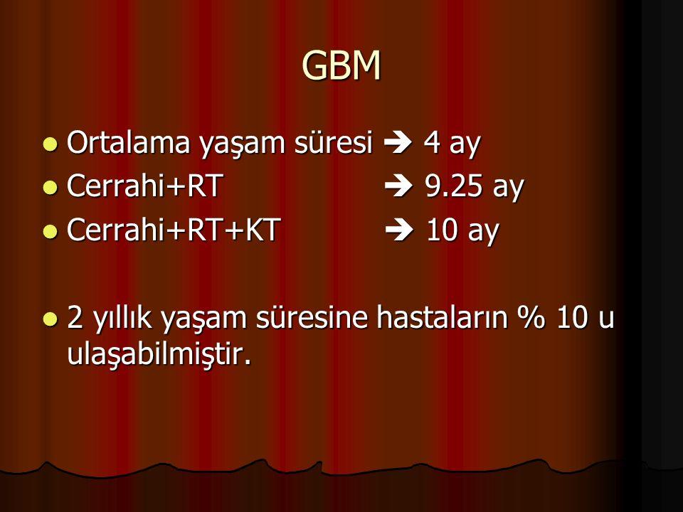 GBM Ortalama yaşam süresi  4 ay Cerrahi+RT  9.25 ay