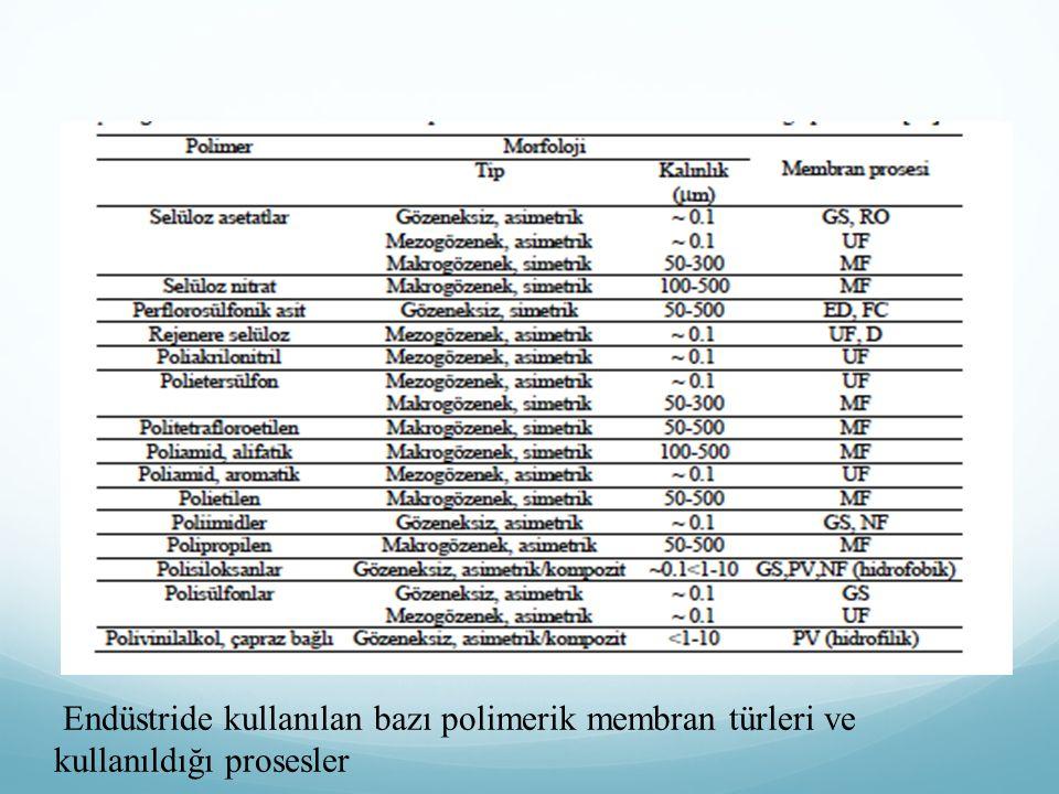Endüstride kullanılan bazı polimerik membran türleri ve