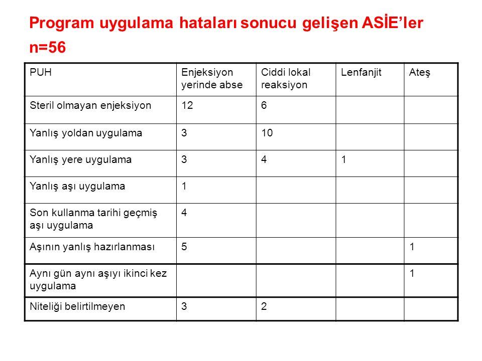 Program uygulama hataları sonucu gelişen ASİE'ler n=56